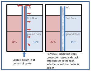 Insulating the party wall can cut heat loss to the loft